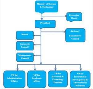 AASTU Governance | Addis Ababa Science and Technology University
